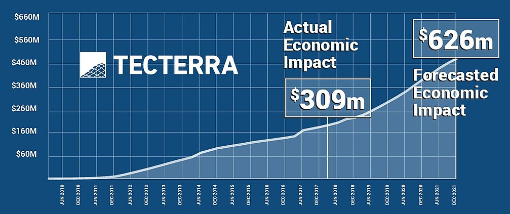 TECTERRA'S Portfolio of Companies Reach $120 million in Revenues