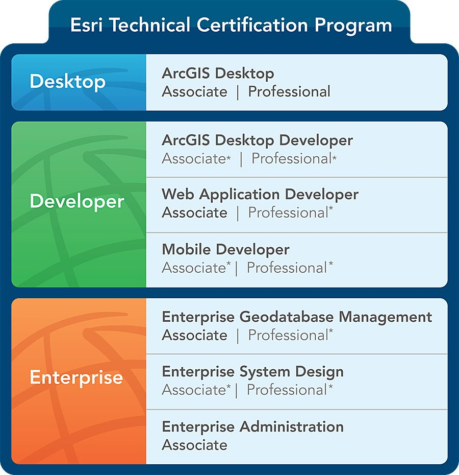 ESRI Technical Certification Program - Canadian GIS & Geomatics