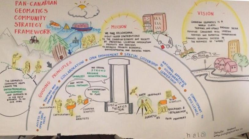 Pan-Canadian Geomatics Community Strategy Framework