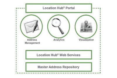 Using Location Hub to Unlock the Power of Location Economics