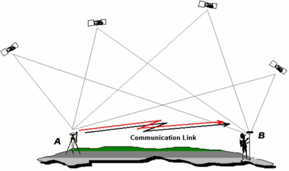 RTK Surveying with Global Navigation Satellite Systems (GNSS)