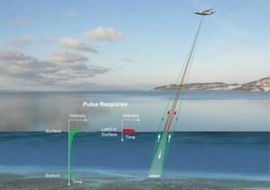 bathymetric LIDAR