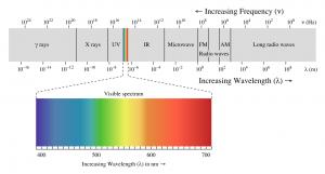 Download Canadian LandSat - electromagnetic spectrum